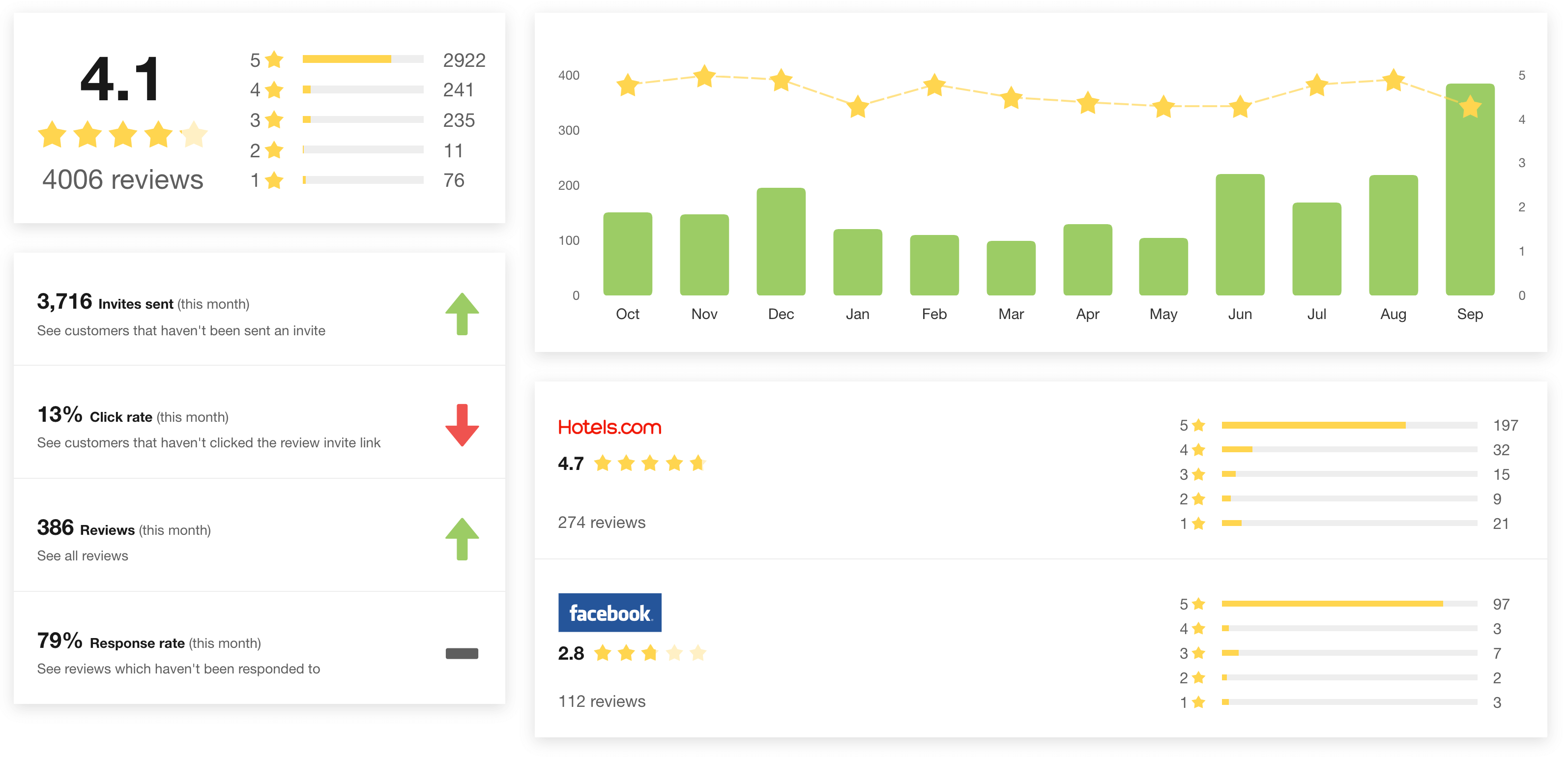 Manage Reviews Dashboard